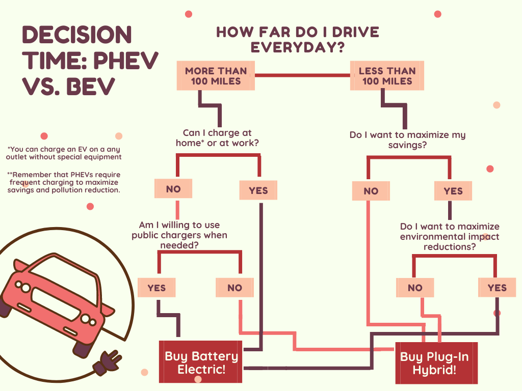 Your Guide to Choosing between a PHEV and a BEV