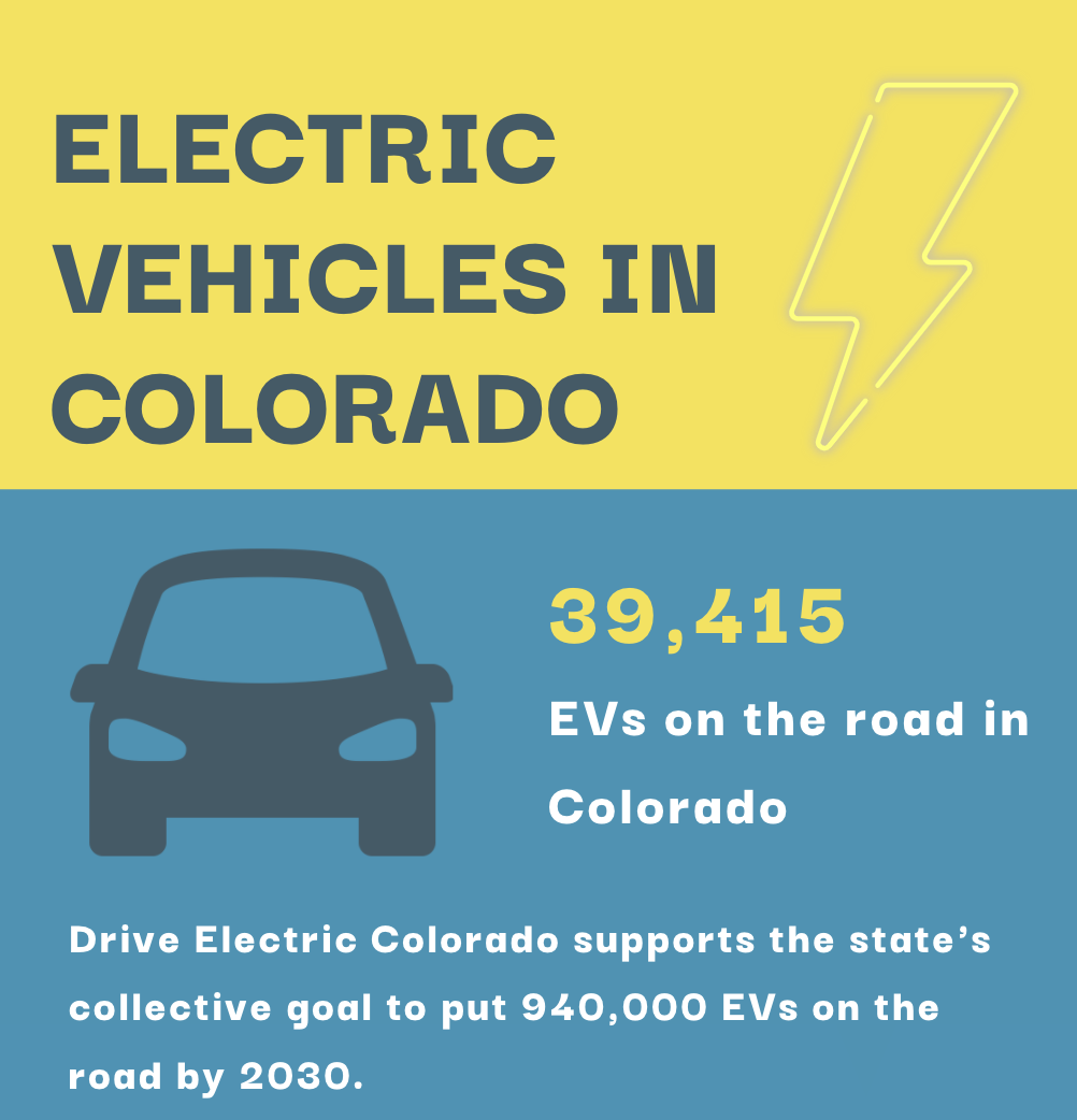Read more about the article Electric Vehicles on the Road in Colorado – August 1, 2021