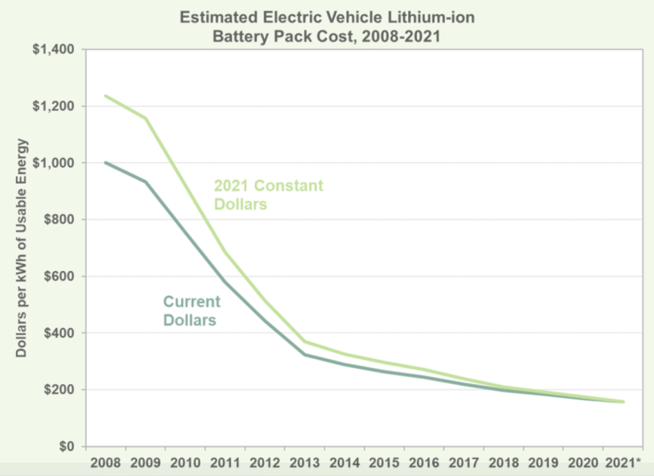 Read more about the article The Declining Price of EV Battery Packs