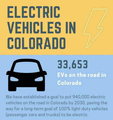 EVs in Colorado - Dec 2020 (2)